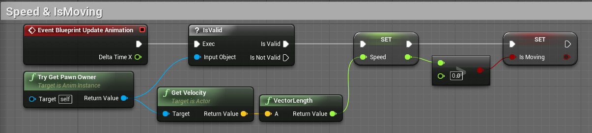 Ue4 how to move my character on ue4 smilemugis blog the character movement speed is stored in the eventgraph of animation blueprint hereinafter animbp ismoving is boolean value truefalse judging if the malvernweather